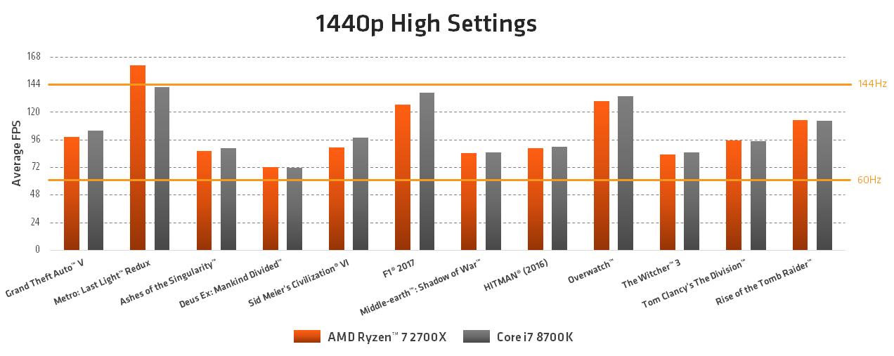 AMD Ryzen Gaming