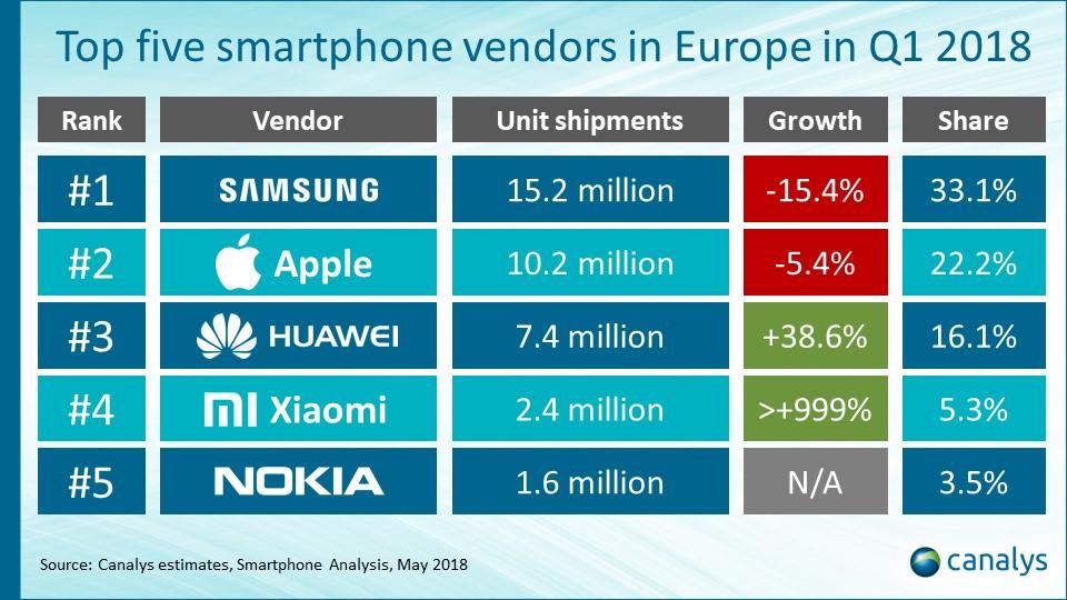 Топ 5 популярных производителей смартфонов