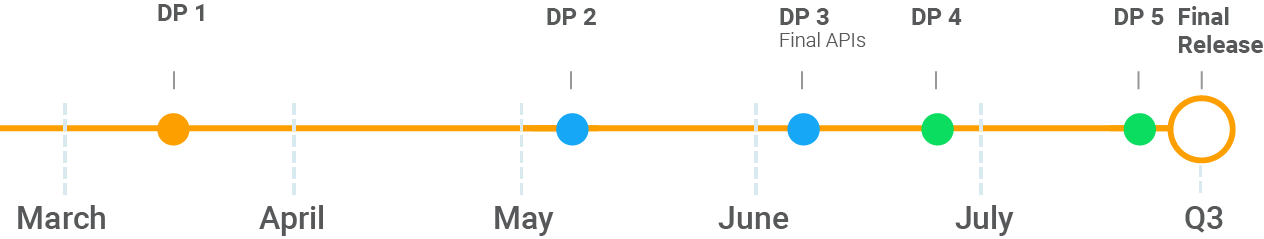 Android P: даты релиза всех сборок