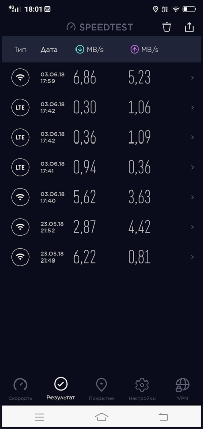 VIVO V9 Youth - Speedtest