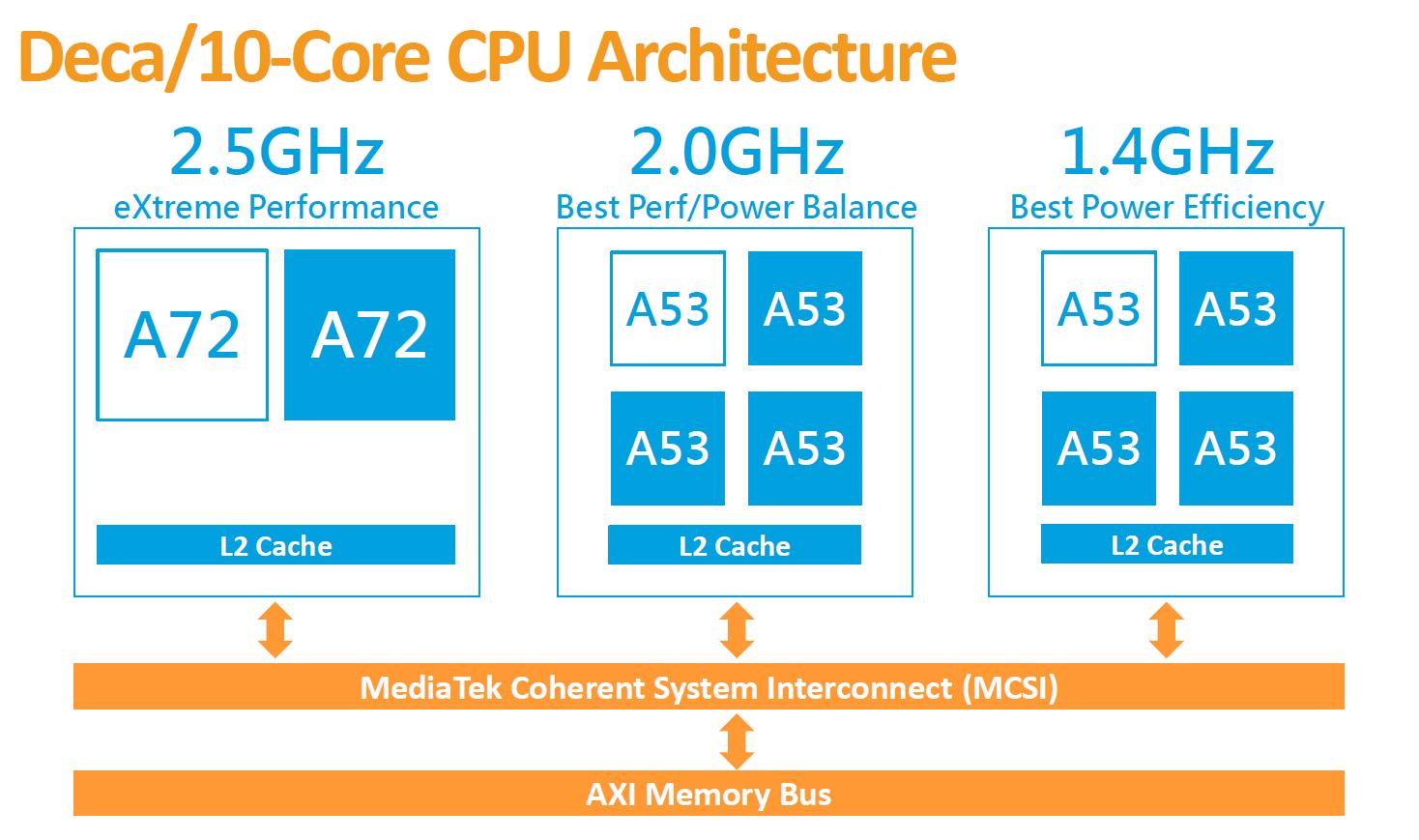 Мобильные CPU