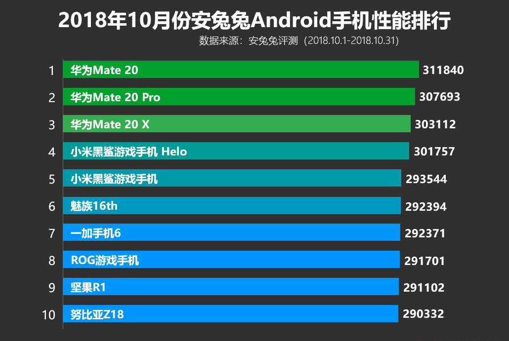 Топ-10 лучших смартфонов по версии AnTuTu за октябрь 2018 года