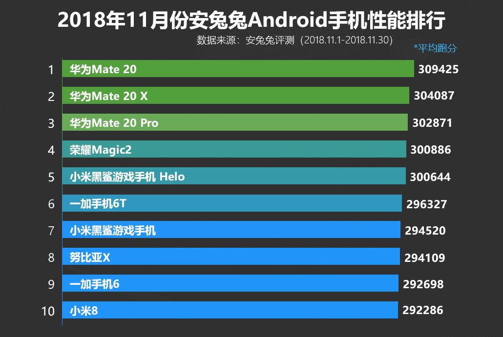 Топ-10 лучших смартфонов по версии AnTuTu за ноябрь 2018 года