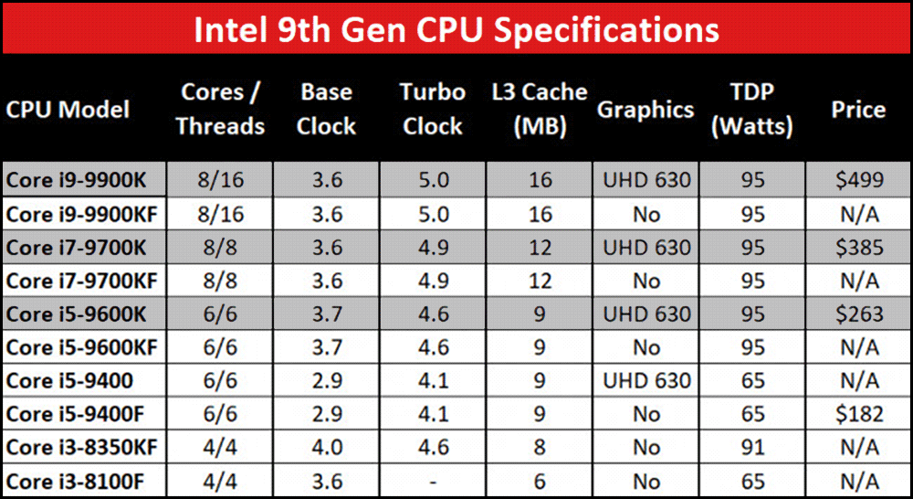 CES 2019: новые процессоры Intel