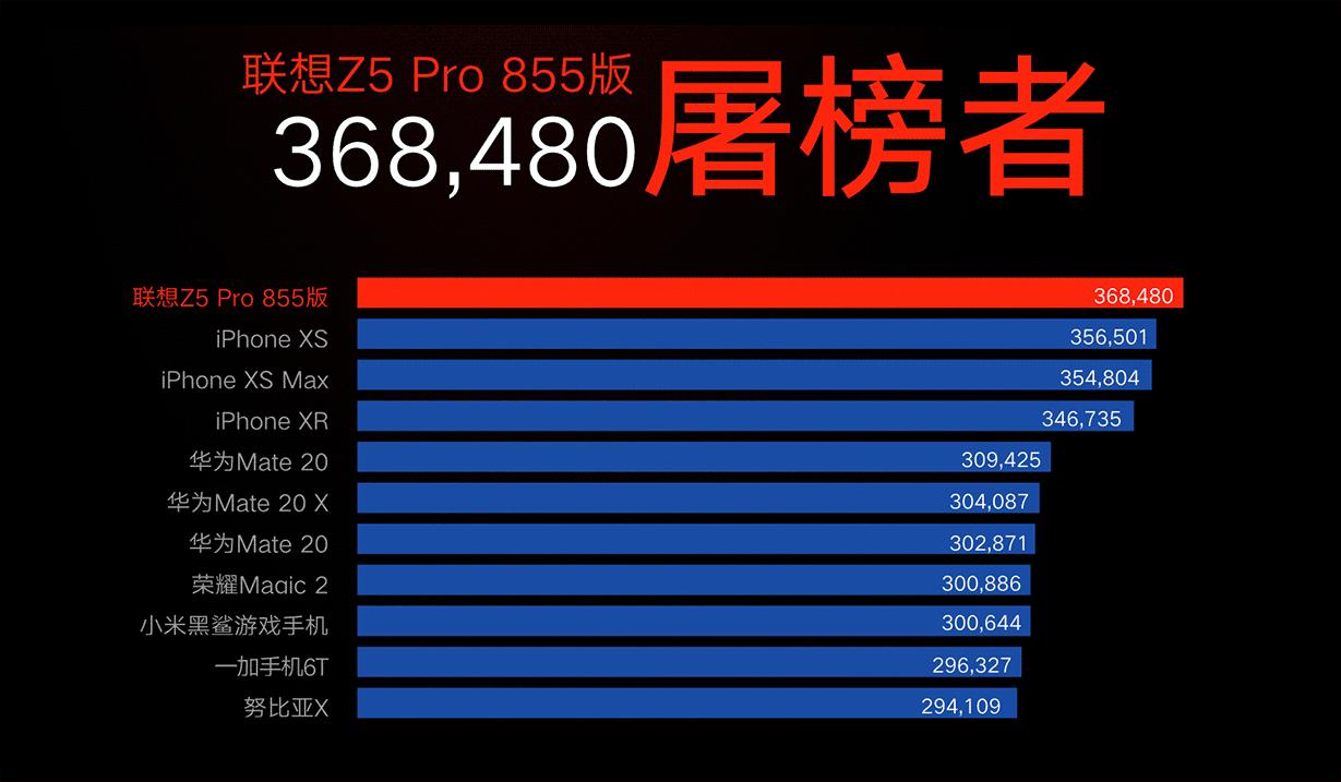 Lenovo Z5 Pro GT: AnTuTu Banchmark