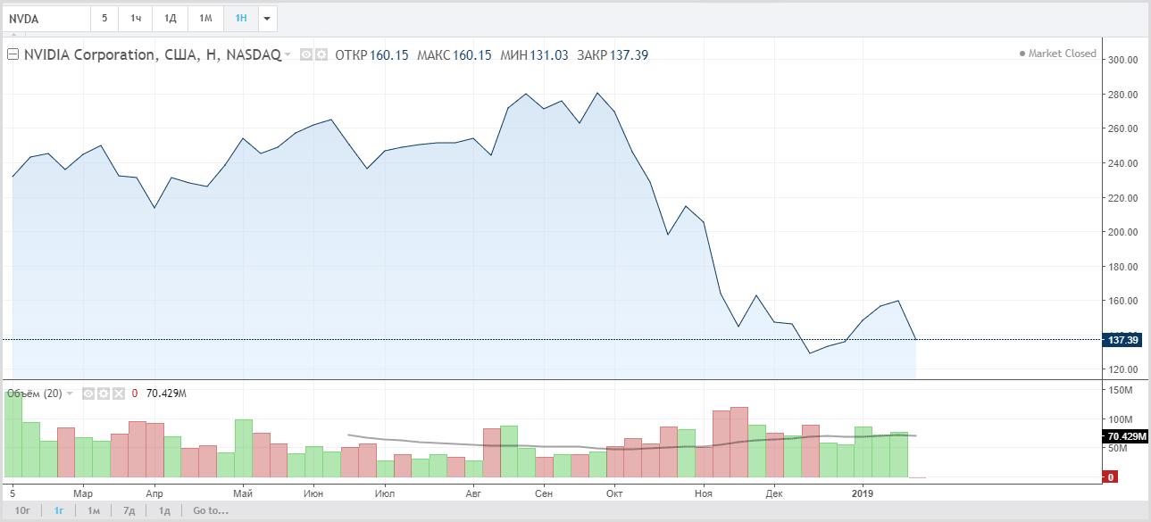 NVIDIA: курс акций