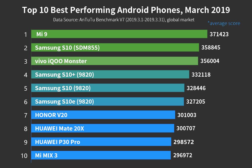 Топ-10 лучших Android-смартфонов по версии AnTuTu за март 2019 года