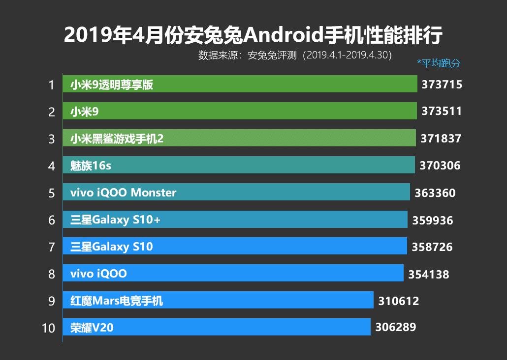 Топ-10 самых мощных смартфонов по версии AnTuTu за апрель 2019 года