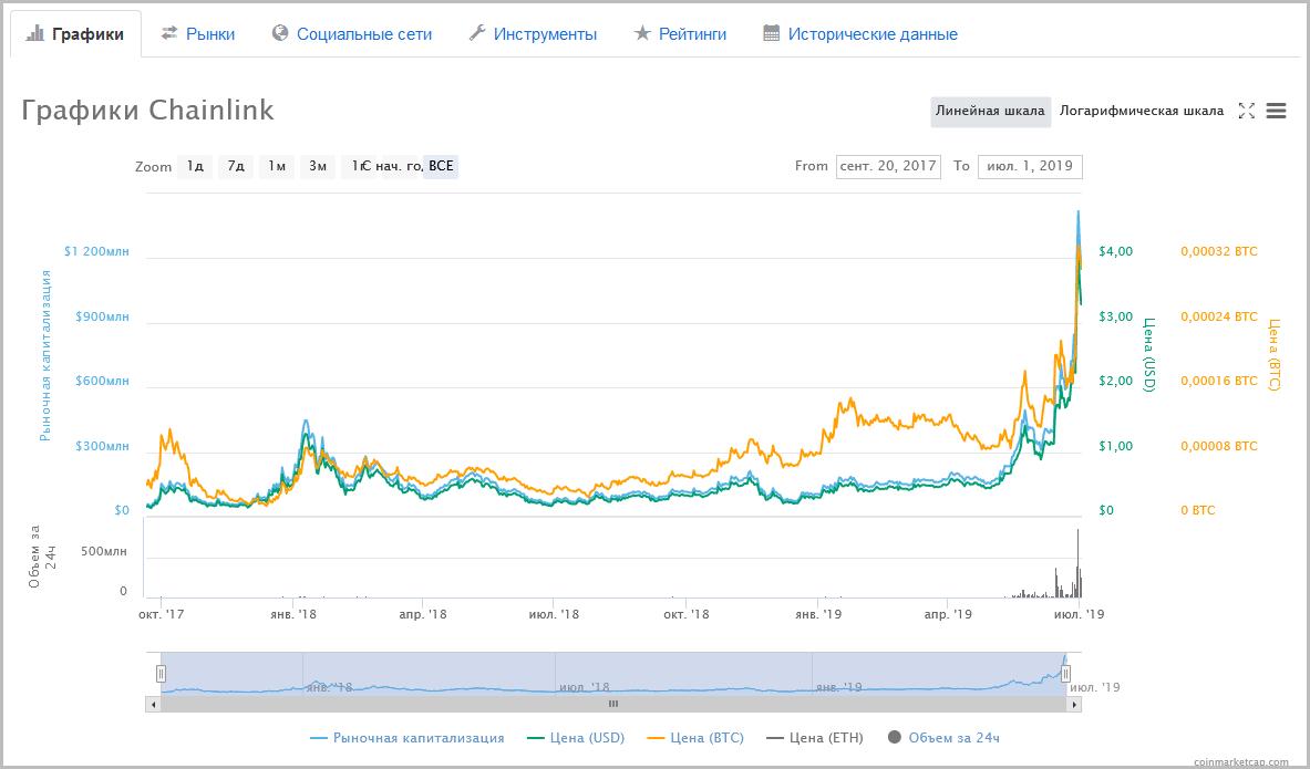 Рынок криптовалют за июнь 2019 года