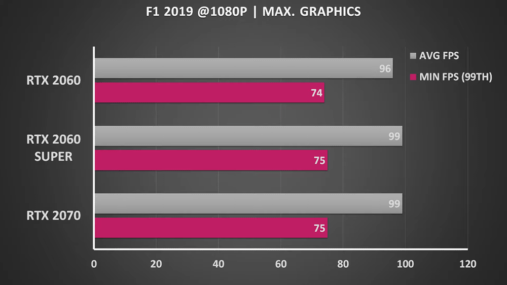Тест GeForce RTX 2060 SUPER