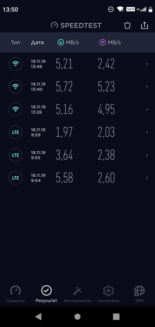 BQ 5731L Magic S: скорость LTE и Wi-Fi