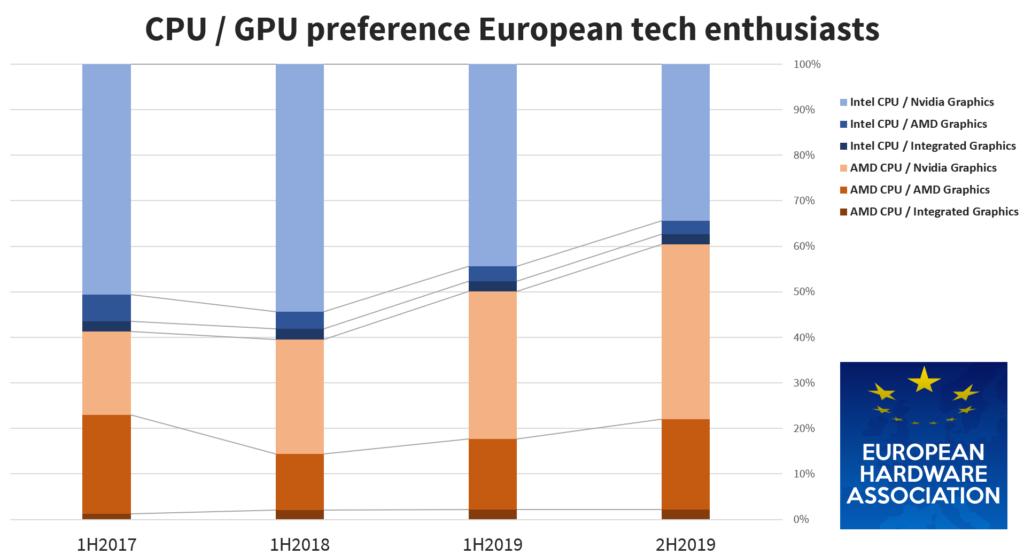 Исследование популярности CPU и GPU от Intel и AMD