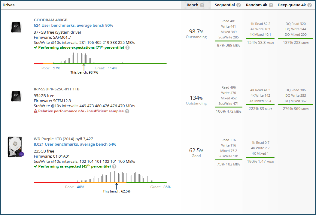 GOODRAM IRDM Pro gen.2 1TB