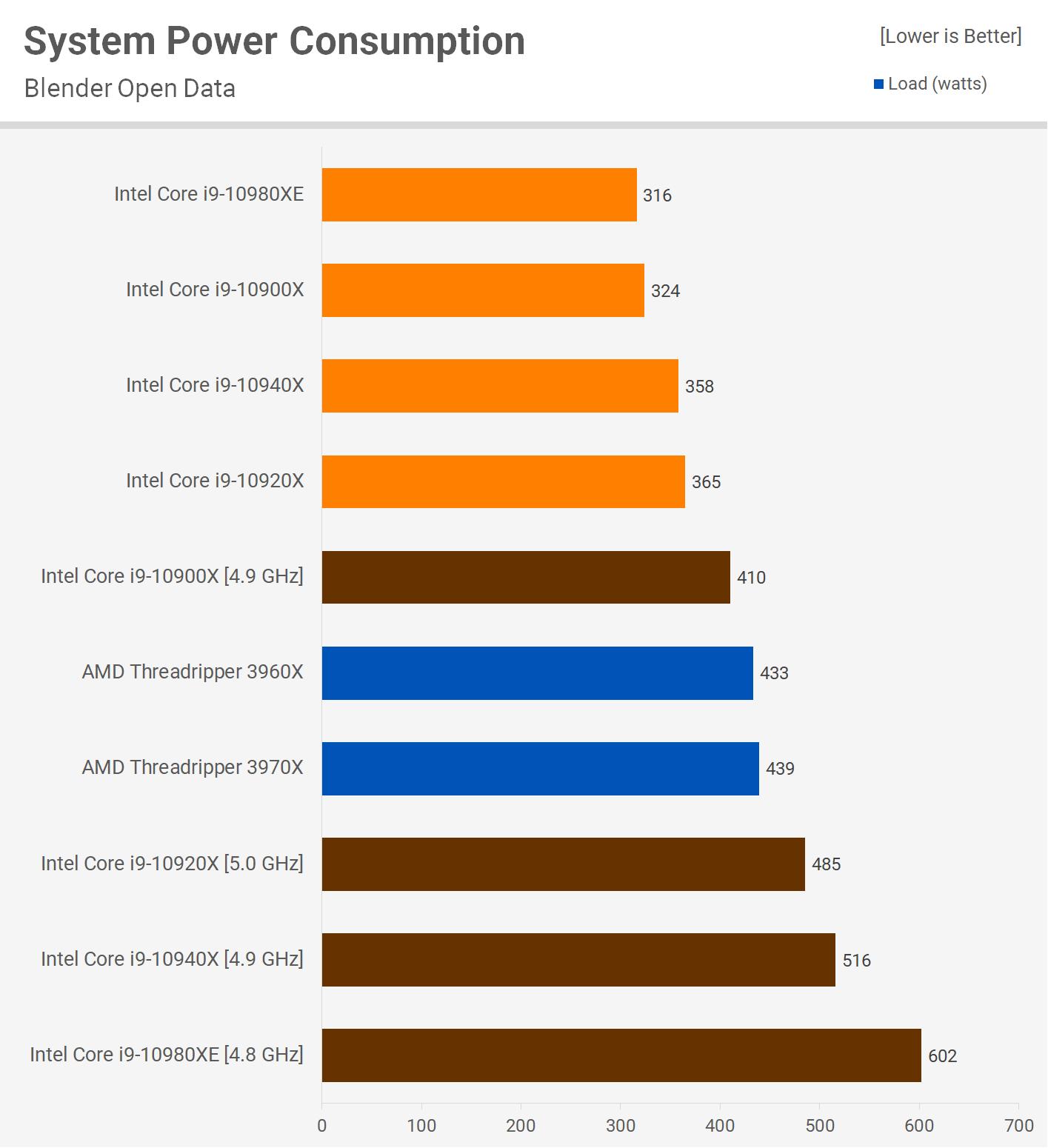 Intel Cascade Lake-X против AMD Ryzen: энергопотребление
