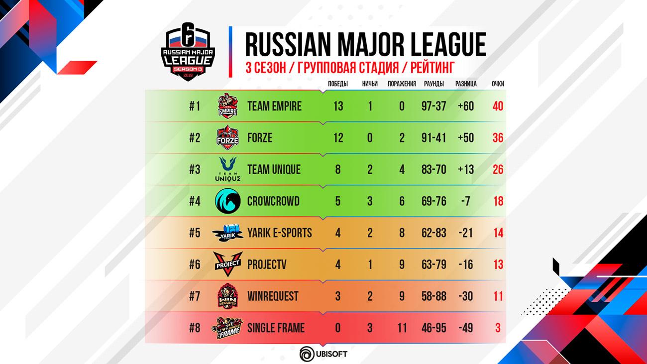 Russian Major League Season 3