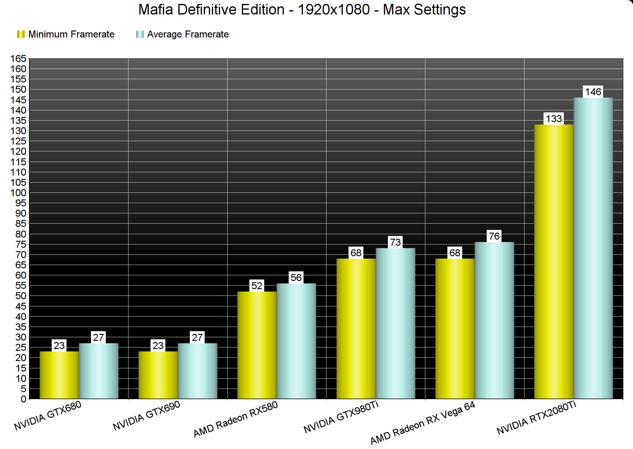 Mafia: Definitive Edition - бенчмарки | тесты производительности