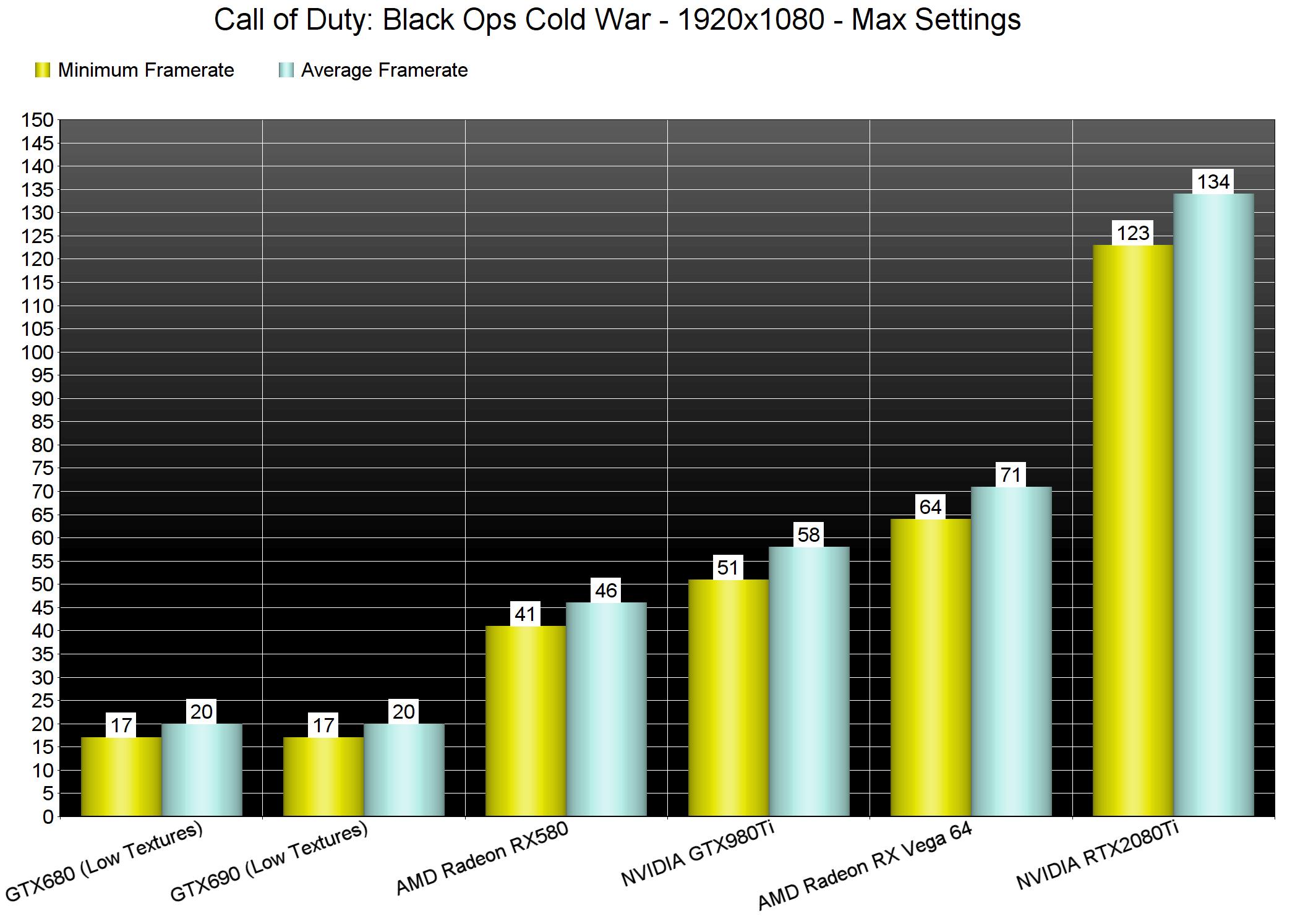 Call of Duty: Black Ops Cold War - тест видеокарт