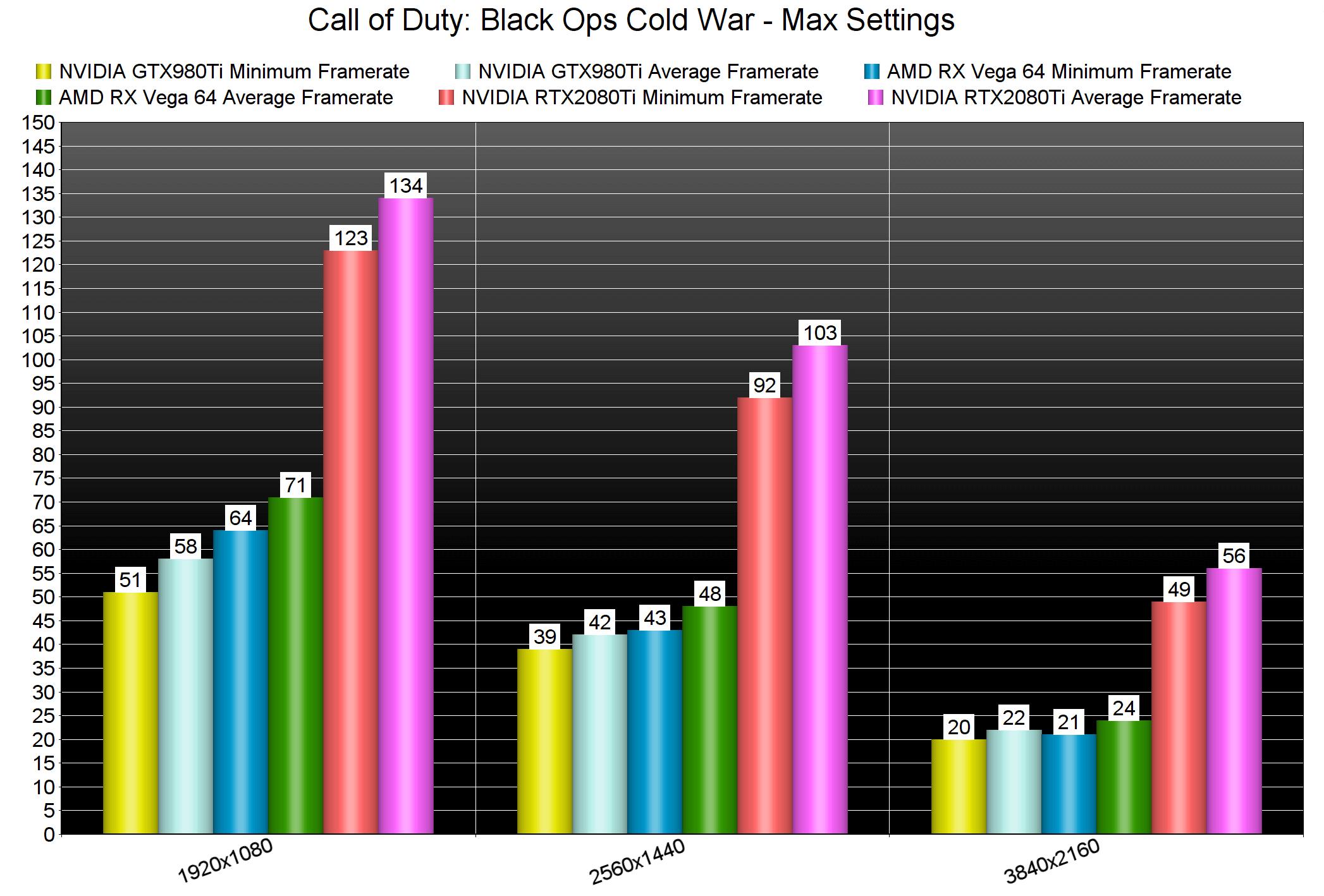 Call of Duty: Black Ops Cold War - графическая производительность