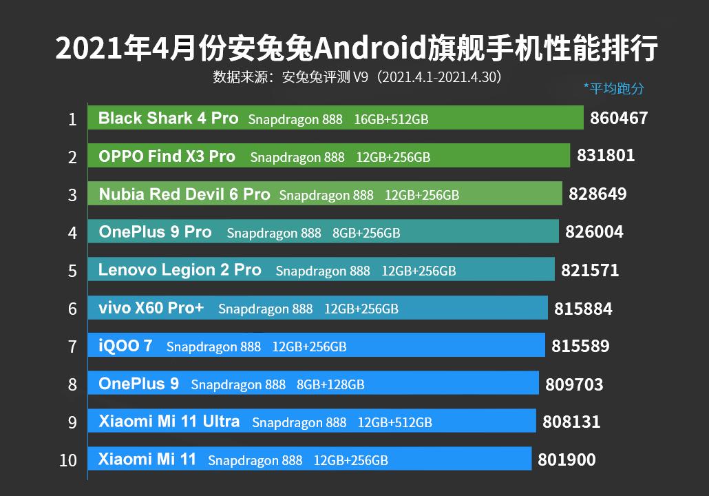 Топ-10 лучших смартфонов по версии AnTuTu за май 2021 года