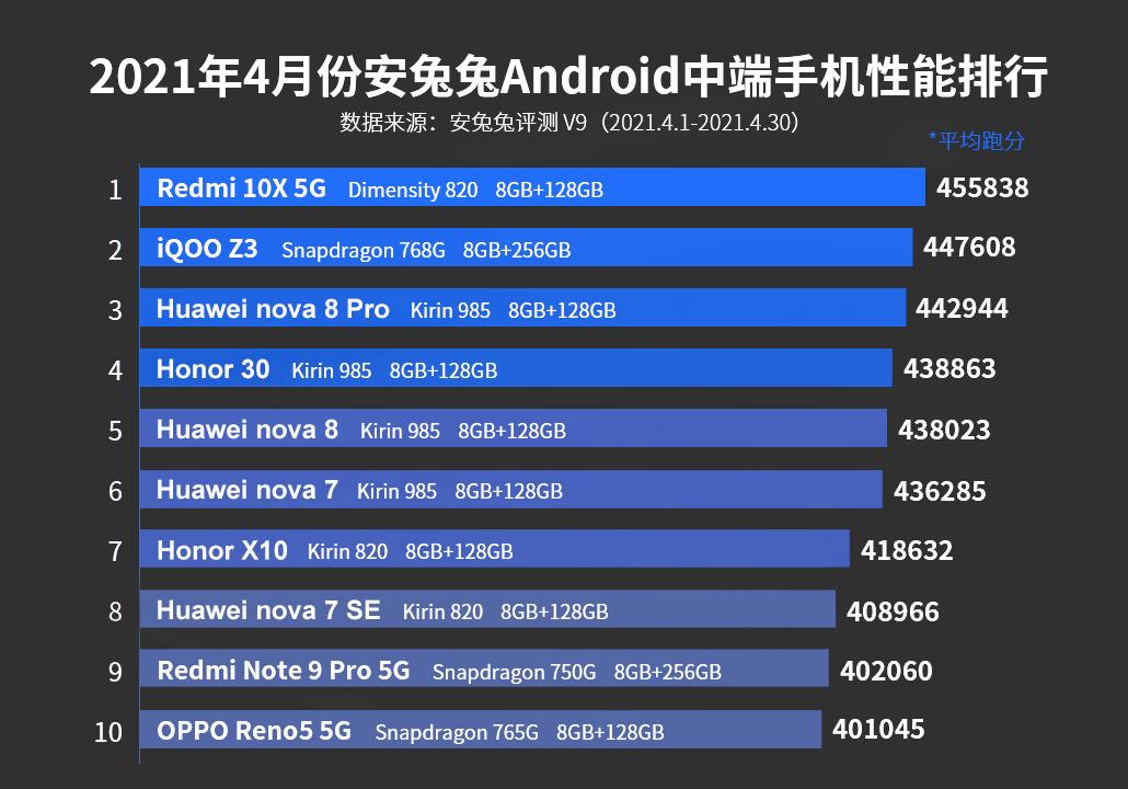 Лучшие смартфоны средней ценовой категории за май 2021 года