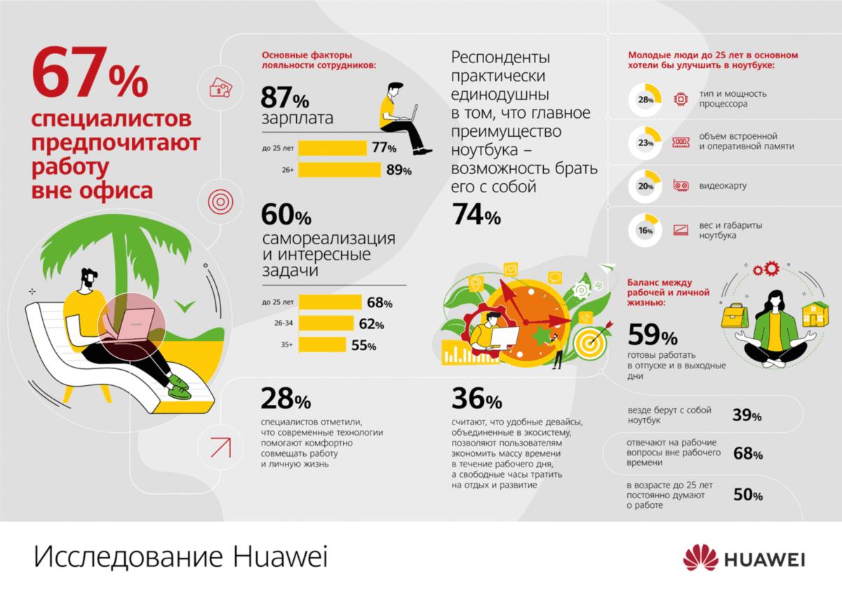Исследование компании Huawei: удаленная работа